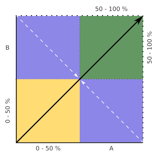 Win Win Lösung vs. Kompromiss / Vergleich